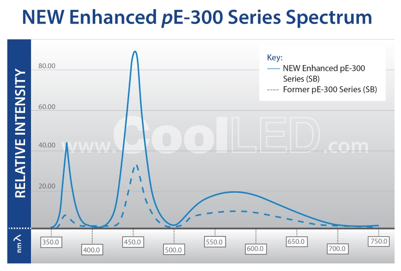 CoolLED pE-300white